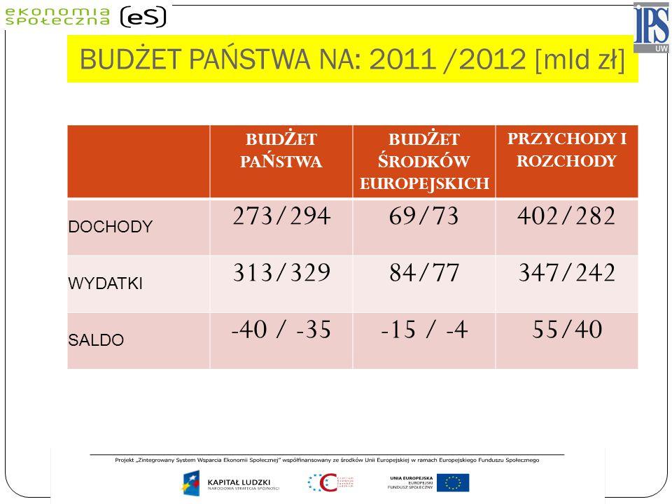 BUDŻET PAŃSTWA NA: 2011 /2012 [mld zł]